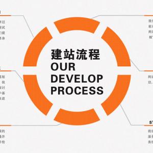 东莞网站建设前期沟通及准备事宜